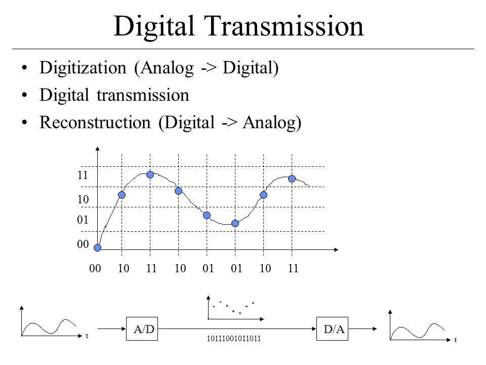 Digital Transmission Digitization (Analog -> Digital) Digital transmission Reconstruction (Digital -> Analog) 00 11 10 01 0010111001 1011 t A/DD/A t 10111001011011