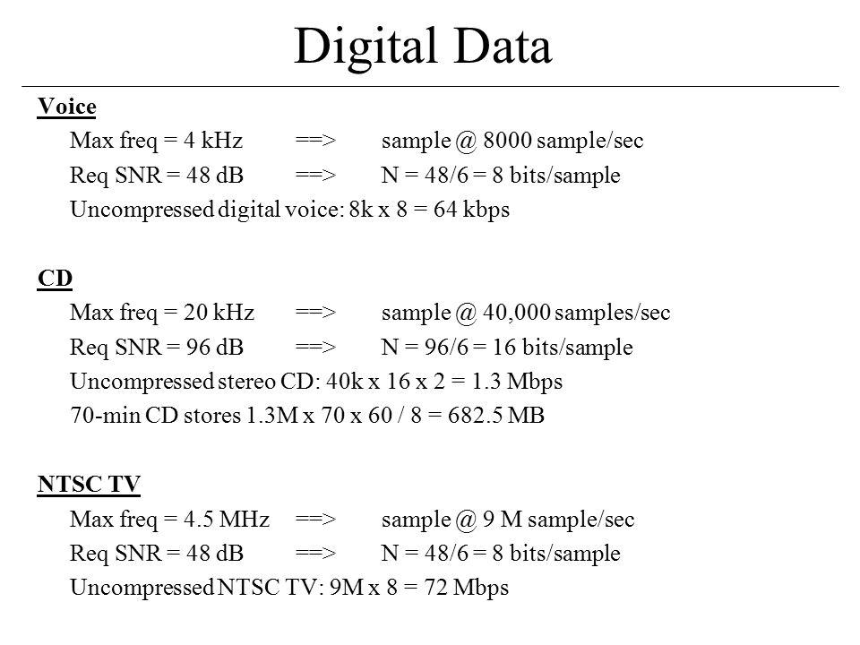 Digital Data Voice Max freq = 4 kHz==>sample @ 8000 sample/sec Req SNR = 48 dB==>N = 48/6 = 8 bits/sample Uncompressed digital voice: 8k x 8 = 64 kbps CD Max freq = 20 kHz==>sample @ 40,000 samples/sec Req SNR = 96 dB==>N = 96/6 = 16 bits/sample Uncompressed stereo CD: 40k x 16 x 2 = 1.3 Mbps 70-min CD stores 1.3M x 70 x 60 / 8 = 682.5 MB NTSC TV Max freq = 4.5 MHz==>sample @ 9 M sample/sec Req SNR = 48 dB==>N = 48/6 = 8 bits/sample Uncompressed NTSC TV: 9M x 8 = 72 Mbps