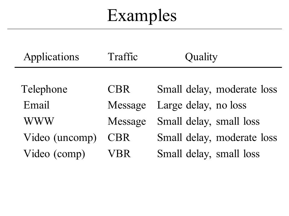 Applications Traffic Quality Telephone CBRSmall delay, moderate loss Email MessageLarge delay, no loss WWW MessageSmall delay, small loss Video (uncomp) CBR Small delay, moderate loss Video (comp) VBR Small delay, small loss Examples