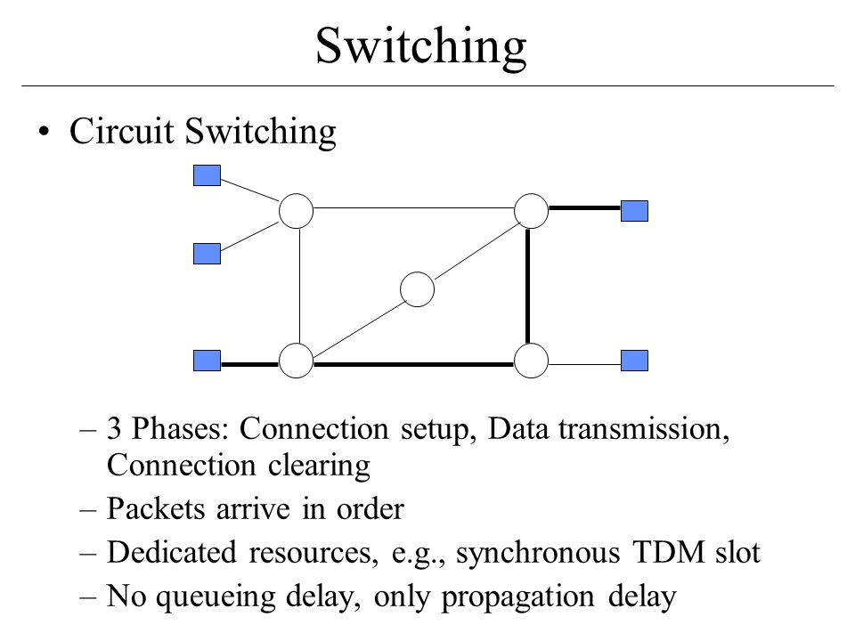 Switching Circuit Switching –3 Phases: Connection setup, Data transmission, Connection clearing –Packets arrive in order –Dedicated resources, e.g., synchronous TDM slot –No queueing delay, only propagation delay