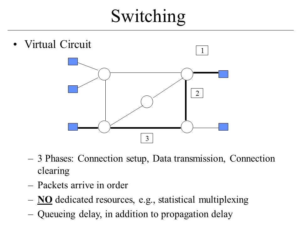Virtual Circuit –3 Phases: Connection setup, Data transmission, Connection clearing –Packets arrive in order –NO dedicated resources, e.g., statistical multiplexing –Queueing delay, in addition to propagation delay Switching 1 2 3