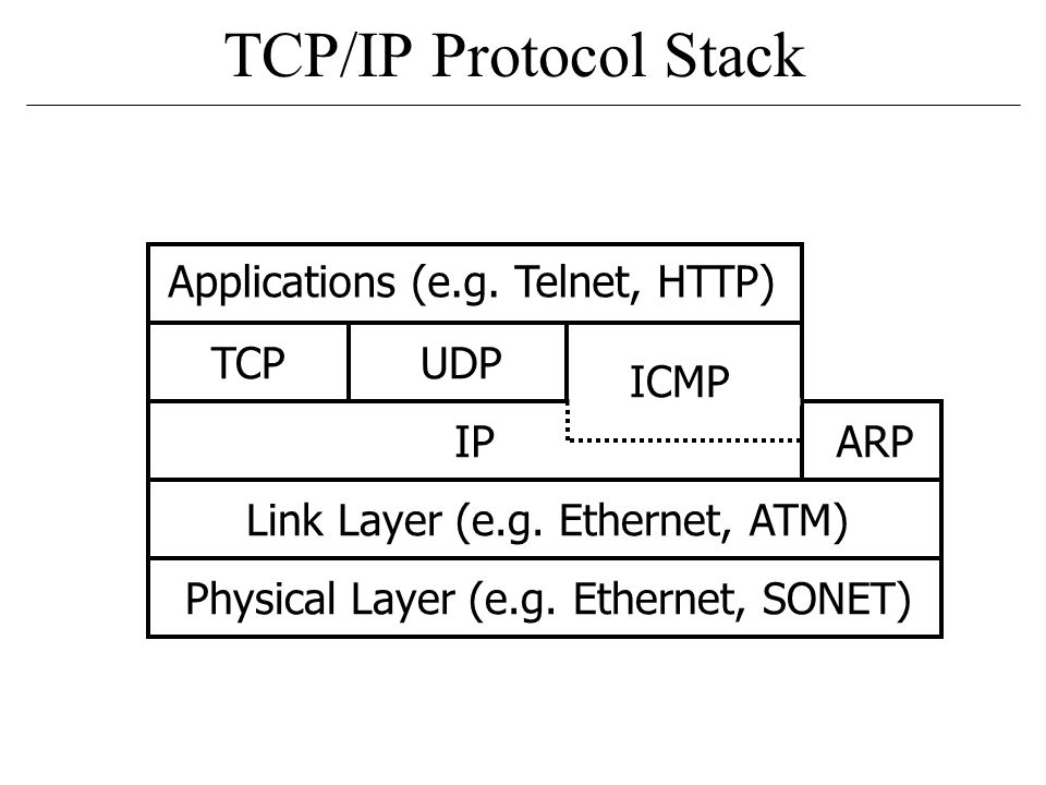 TCP/IP Protocol Stack Applications (e.g.Telnet, HTTP) TCPUDP ICMP ARPIP Link Layer (e.g.