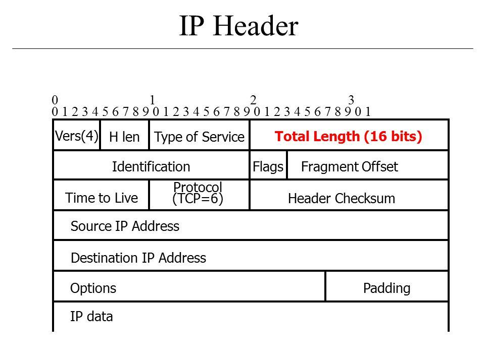 IP Header 0 1 2 3 4 5 6 7 8 9 0 1 2 3 4 5 6 7 8 9 0 1 2 3 4 5 6 7 8 9 0 1 0 1 2 3 Vers(4) Flags H lenType of Service Total Length (16 bits) Fragment OffsetIdentification Header Checksum Protocol (TCP=6) Time to Live Source IP Address Destination IP Address OptionsPadding IP data