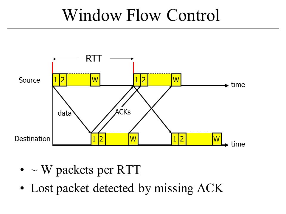 Window Flow Control ~ W packets per RTT Lost packet detected by missing ACK RTT time Source Destination 12W12W12W data ACKs 12W