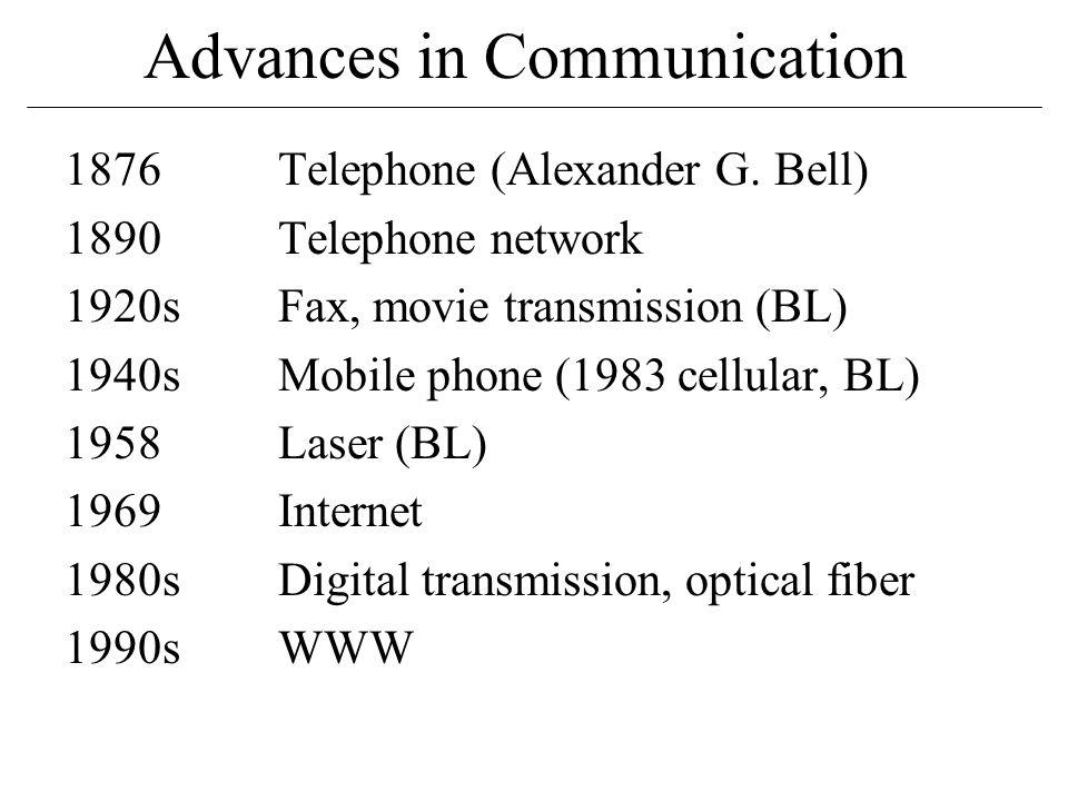 Advances in Communication 1876Telephone (Alexander G.