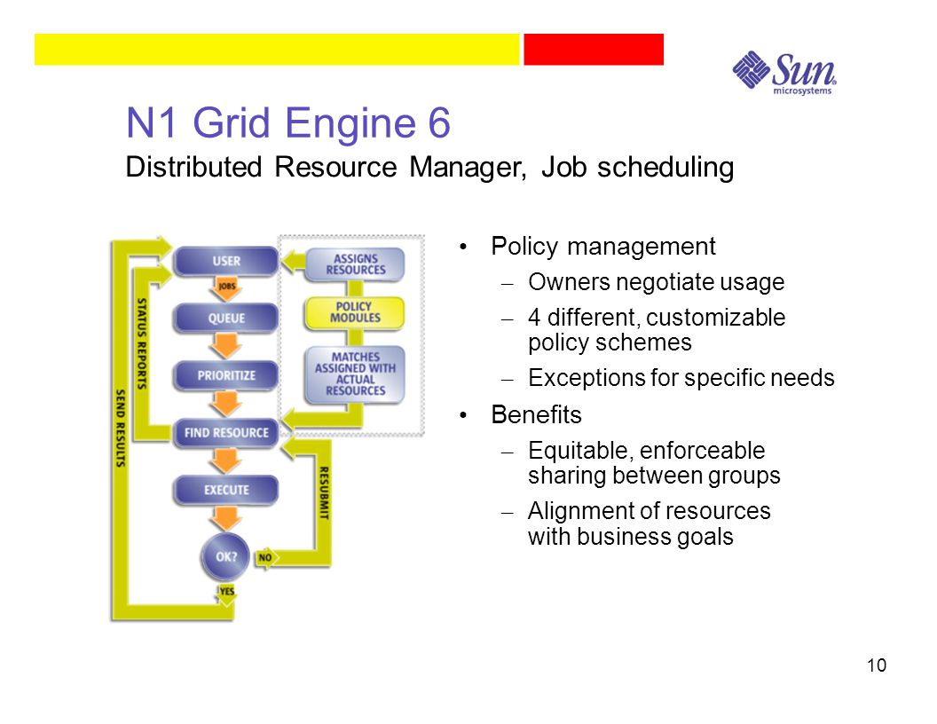 10 N1 Grid Engine 6 Policy management – Owners negotiate usage – 4 different, customizable policy schemes – Exceptions for specific needs Benefits – E