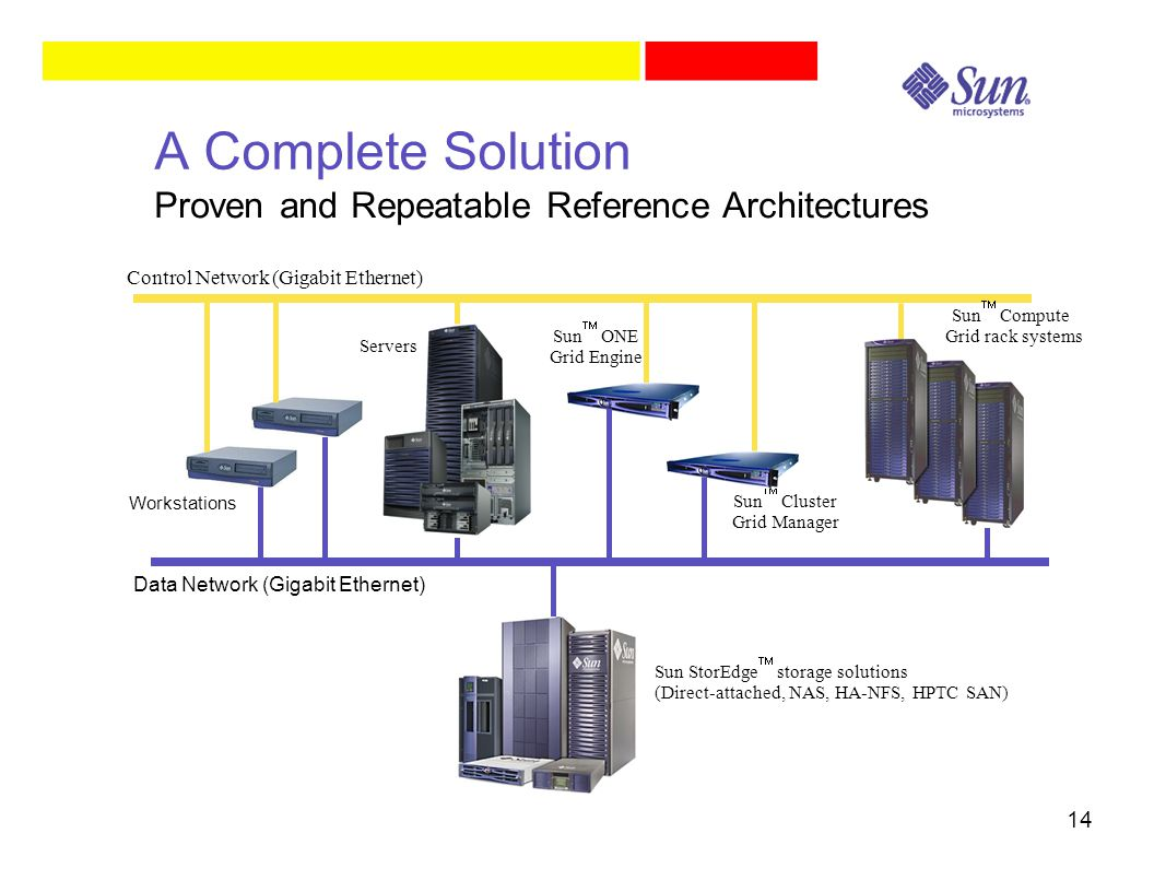 14 A Complete Solution Proven and Repeatable Reference Architectures Servers Workstations Control Network (Gigabit Ethernet) Data Network (Gigabit Ethernet) Sun StorEdge  storage solutions (Direct-attached, NAS, HA-NFS, HPTC SAN) Sun  ONE Grid Engine Sun  Compute Grid rack systems Sun  Cluster Grid Manager