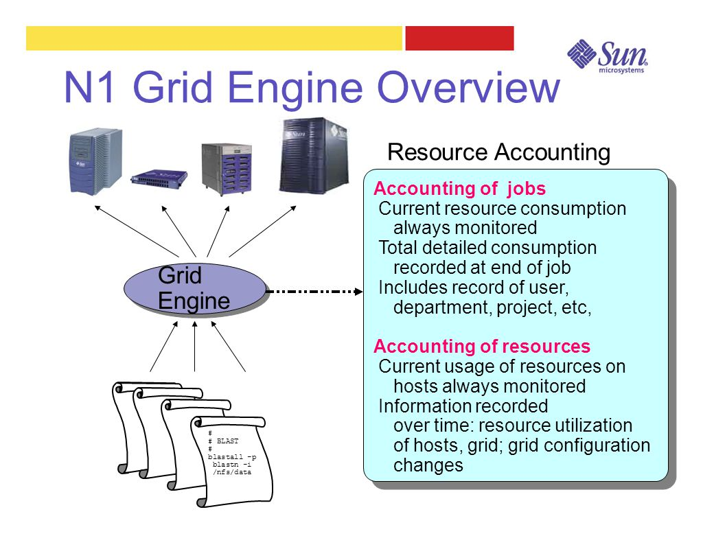 N1 Grid Engine Overview # # BLAST # blastall -p blastn -i /nfs/data Grid Engine Accounting of jobs Current resource consumption always monitored Total detailed consumption recorded at end of job Includes record of user, department, project, etc, Accounting of resources Current usage of resources on hosts always monitored Information recorded over time: resource utilization of hosts, grid; grid configuration changes Accounting of jobs Current resource consumption always monitored Total detailed consumption recorded at end of job Includes record of user, department, project, etc, Accounting of resources Current usage of resources on hosts always monitored Information recorded over time: resource utilization of hosts, grid; grid configuration changes Resource Accounting