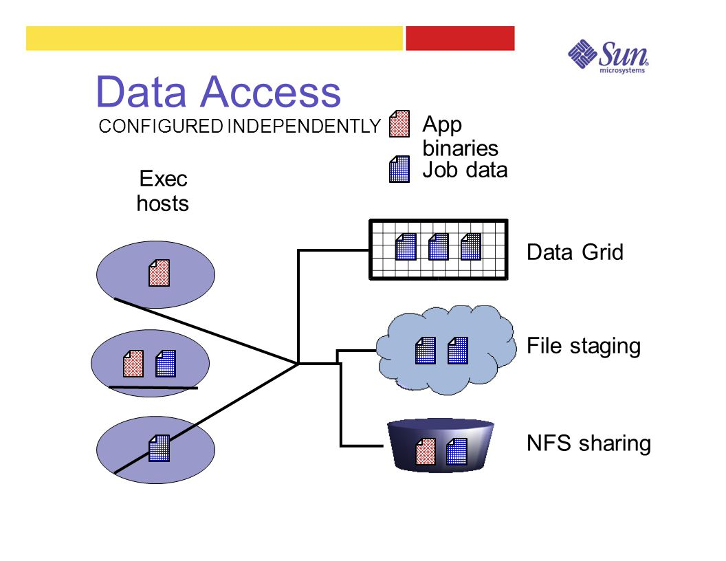 Data Access Exec hosts App binaries Job data CONFIGURED INDEPENDENTLY NFS sharing File staging Data Grid