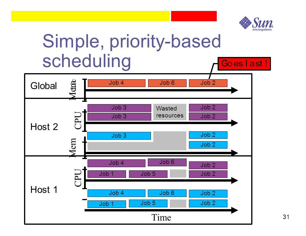31 Simple, priority-based scheduling Time CPU Mem.