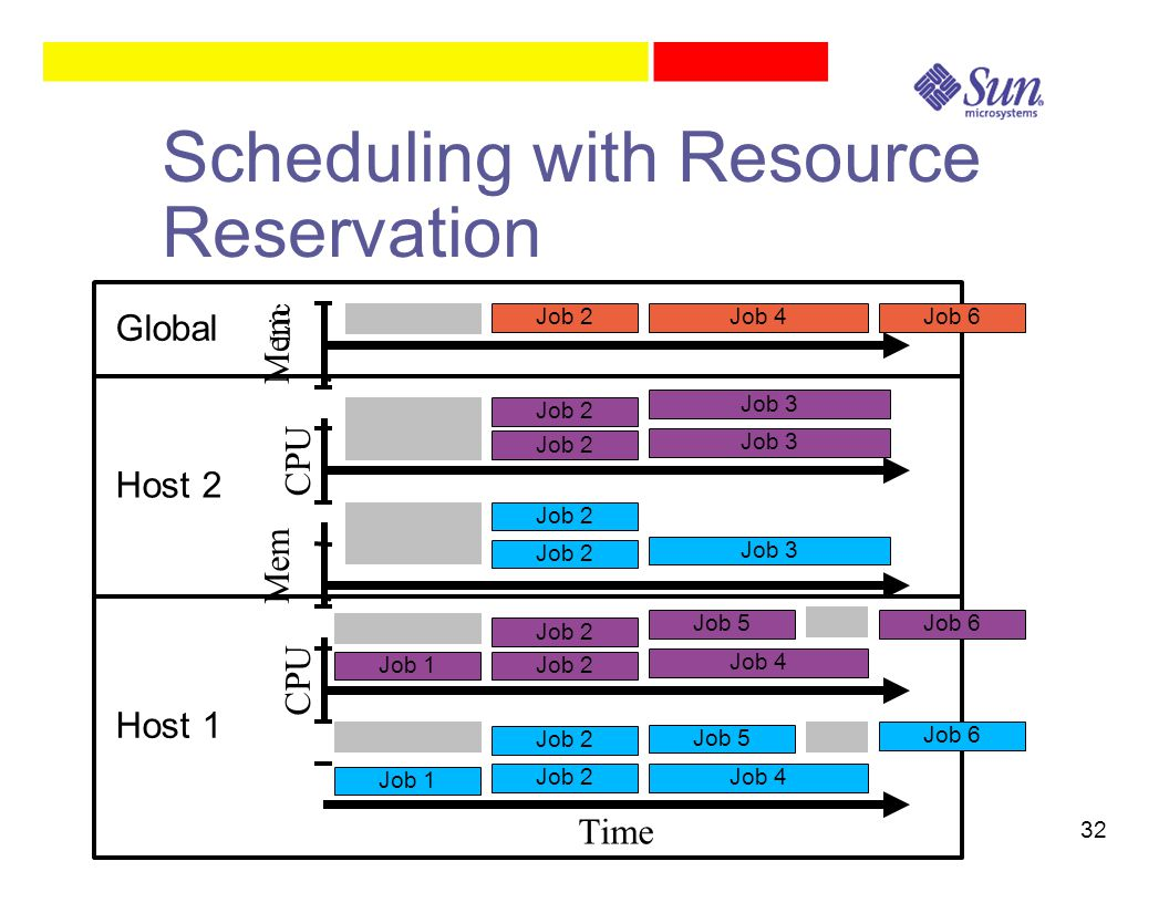 32 Scheduling with Resource Reservation Time CPU Mem.
