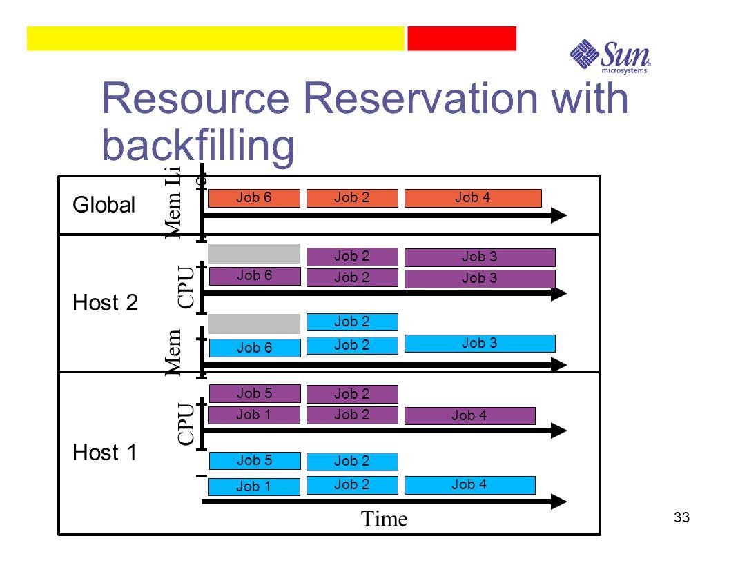 33 Resource Reservation with backfilling Time CPU Mem. CPU Mem. Li c. Host 1 Host 2 Global Job 1 Job 6 Job 3 Job 6 Job 3 Job 4 Job 5 Job 2 Job 6