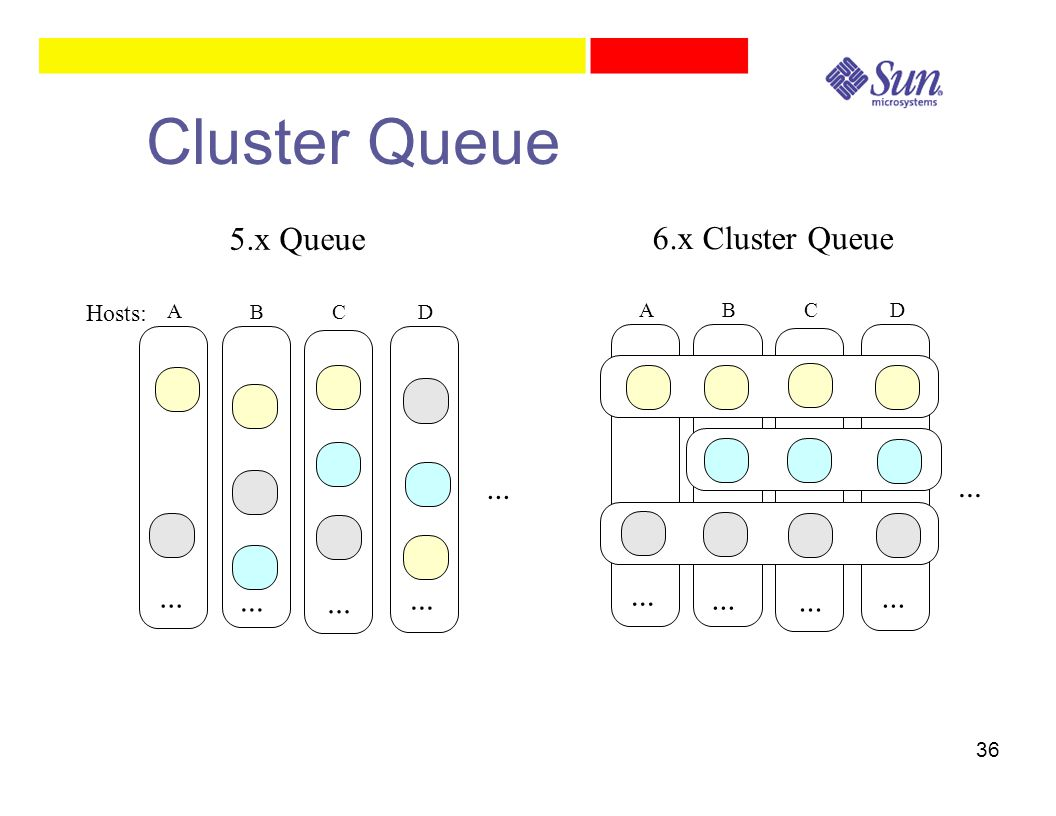 36 6.x Cluster Queue ABCD... 5.x Queue A BCD... Hosts: Cluster Queue