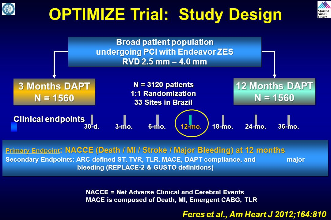 OPTIMIZE Trial: Study Design Feres et al., Am Heart J 2012;164:810 N = 3120 patients 1:1 Randomization 33 Sites in Brazil Broad patient population undergoing PCI with Endeavor ZES RVD 2.5 mm – 4.0 mm Broad patient population undergoing PCI with Endeavor ZES RVD 2.5 mm – 4.0 mm Primary Endpoint : NACCE (Death / MI / Stroke / Major Bleeding) at 12 months Secondary Endpoints: ARC defined ST, TVR, TLR, MACE, DAPT compliance, and major bleeding (REPLACE-2 & GUSTO definitions) Primary Endpoint : NACCE (Death / MI / Stroke / Major Bleeding) at 12 months Secondary Endpoints: ARC defined ST, TVR, TLR, MACE, DAPT compliance, and major bleeding (REPLACE-2 & GUSTO definitions) 6-mo.18-mo.12-mo.