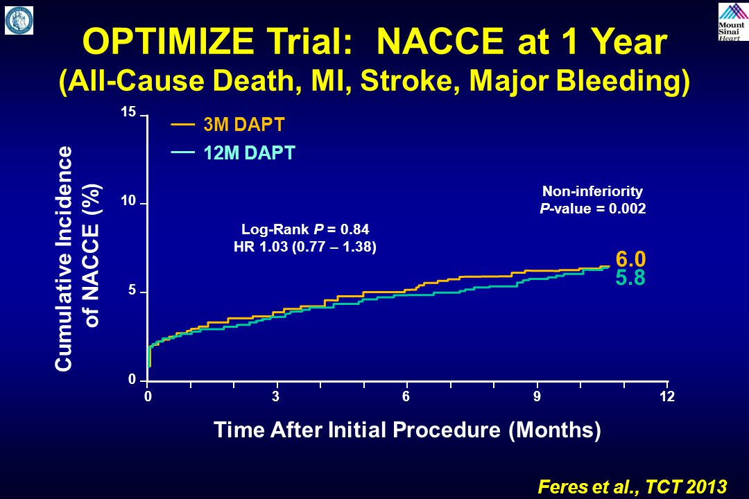Cumulative Incidence of NACCE (%) Time After Initial Procedure (Months) 012 0 10 15 5 369 12M DAPT 3M DAPT OPTIMIZE Trial: NACCE at 1 Year (All-Cause