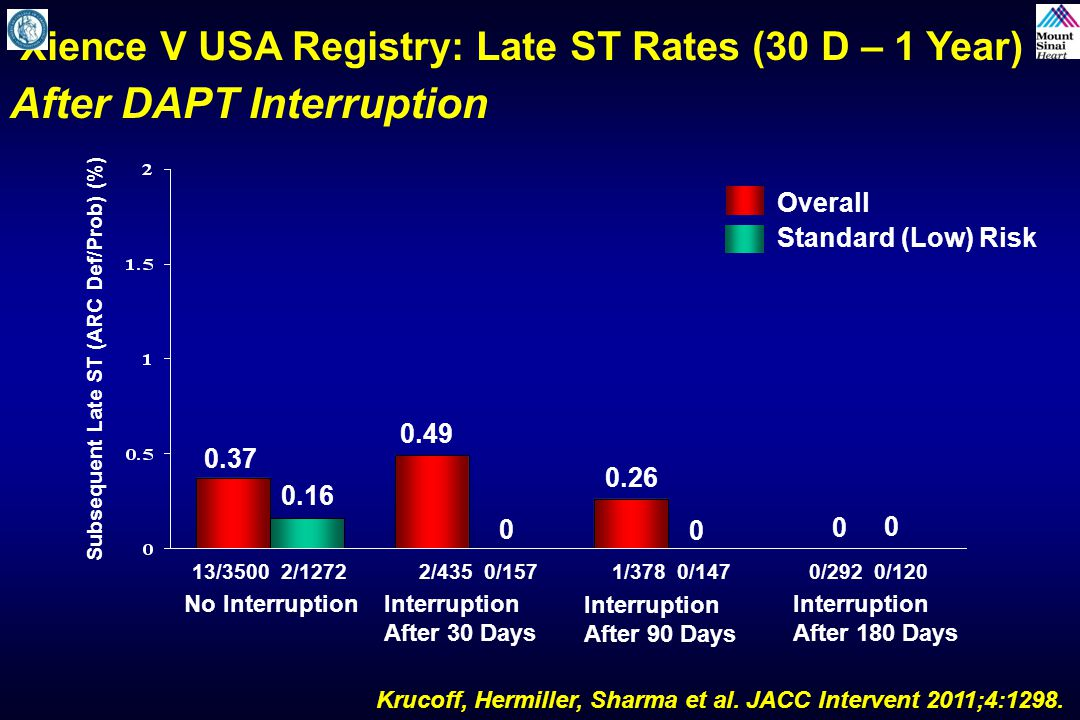 Xience V USA Registry: Late ST Rates (30 D – 1 Year) After DAPT Interruption Subsequent Late ST (ARC Def/Prob) (%) No InterruptionInterruption After 3