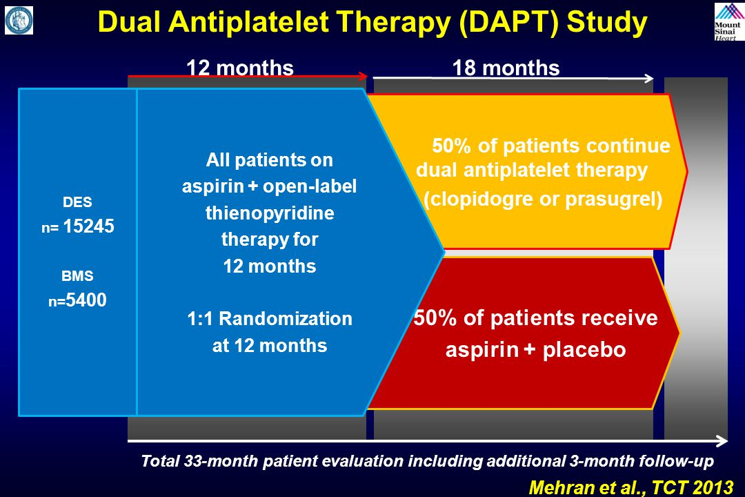 50% of patients receive aspirin + placebo Dual Antiplatelet Therapy (DAPT) Study Mehran et al., TCT 2013 12 months18 months DES n= 15245 BMS n= 5400 50% of patients continue o dual antiplatelet therapy (clopidogre or prasugrel) All patients on aspirin + open-label thienopyridine therapy for 12 months 1:1 Randomization at 12 months Total 33-month patient evaluation including additional 3-month follow-up