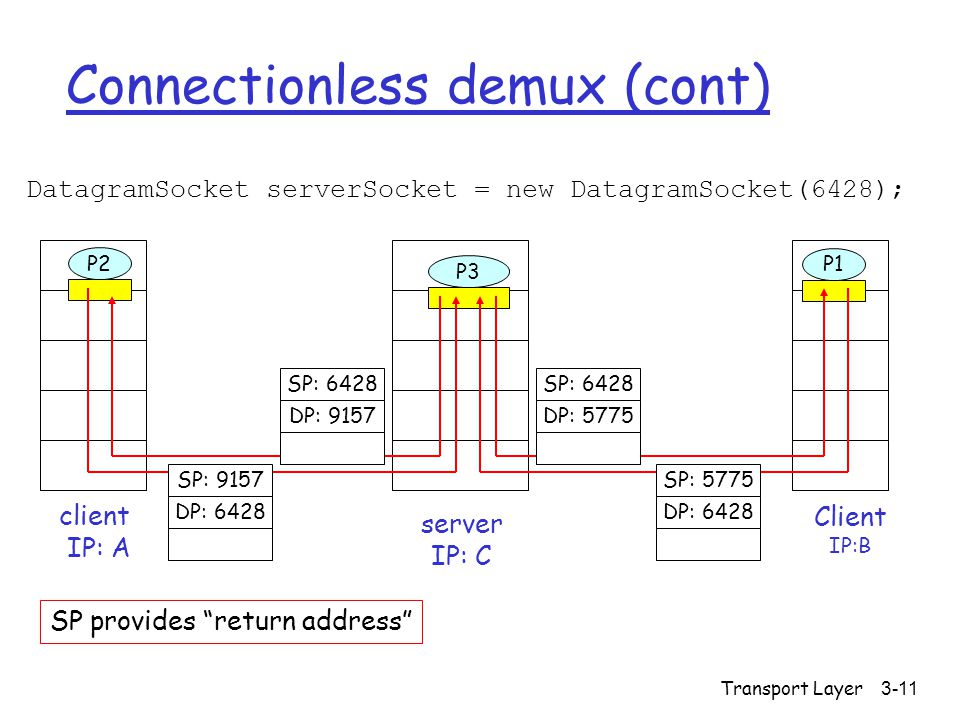 Transport Layer 3-11 Connectionless demux (cont) DatagramSocket serverSocket = new DatagramSocket(6428); Client IP:B P2 client IP: A P1 P3 server IP: C SP: 6428 DP: 9157 SP: 9157 DP: 6428 SP: 6428 DP: 5775 SP: 5775 DP: 6428 SP provides return address