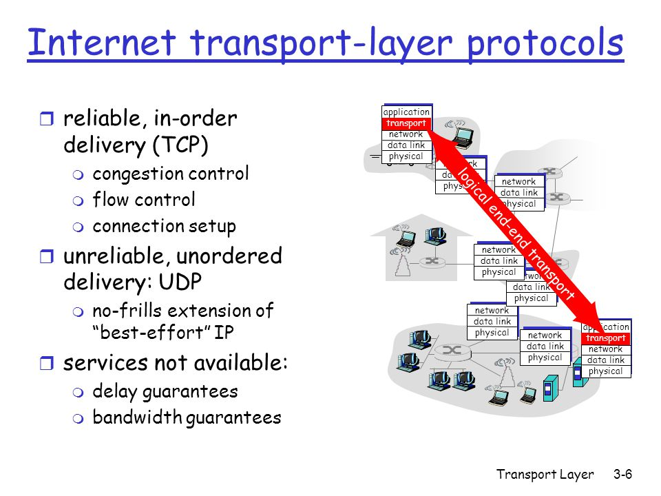 Transport Layer 3-6 Internet transport-layer protocols r reliable, in-order delivery (TCP) m congestion control m flow control m connection setup r unreliable, unordered delivery: UDP m no-frills extension of best-effort IP r services not available: m delay guarantees m bandwidth guarantees application transport network data link physical network data link physical network data link physical network data link physical network data link physical network data link physical network data link physical application transport network data link physical logical end-end transport