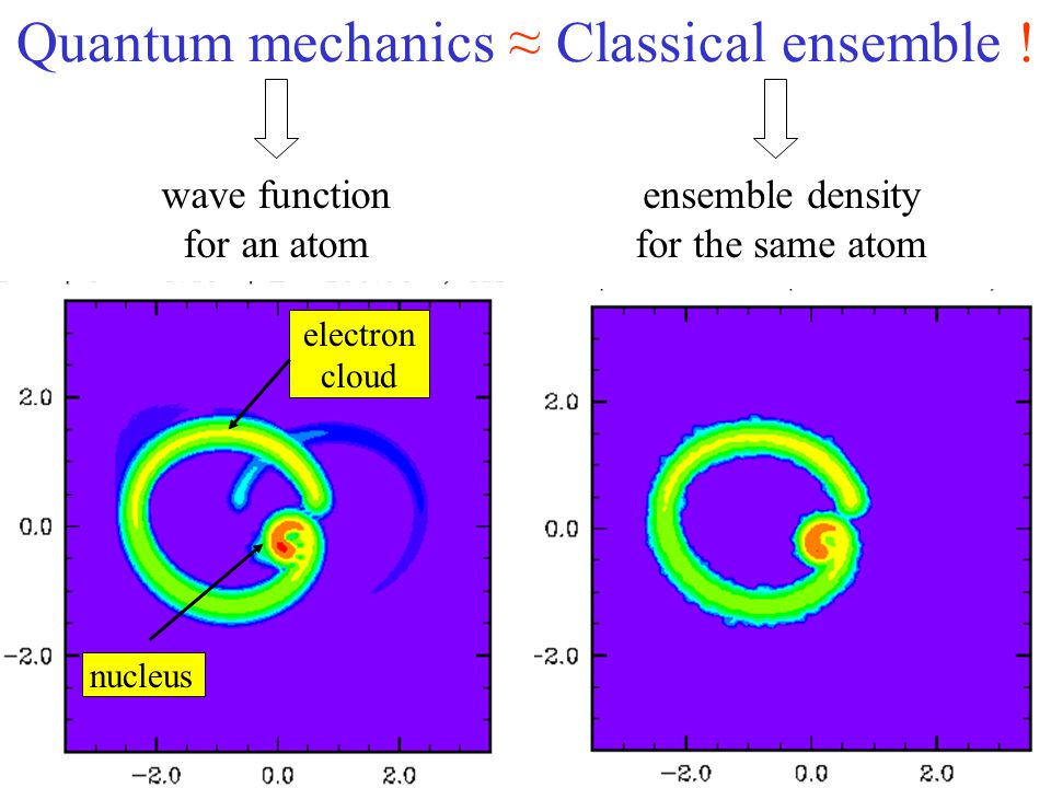 conceptual: provides only probabilities approximate quantum wave function by an ensemble of quasiparticles Difficulties with quantum mechanics technical: difficult to solve Alternative approach use Newtonian mechanics...does it work