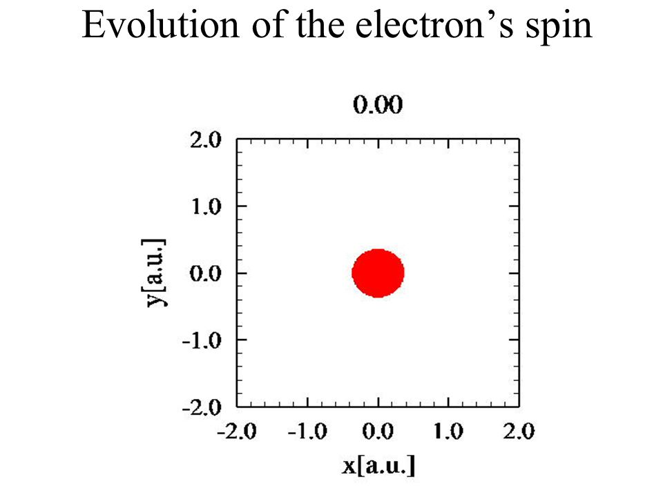 Could cycloatoms become important? cycloatoms generate new light with very high frequencies LL 11 LL 22  Laser input