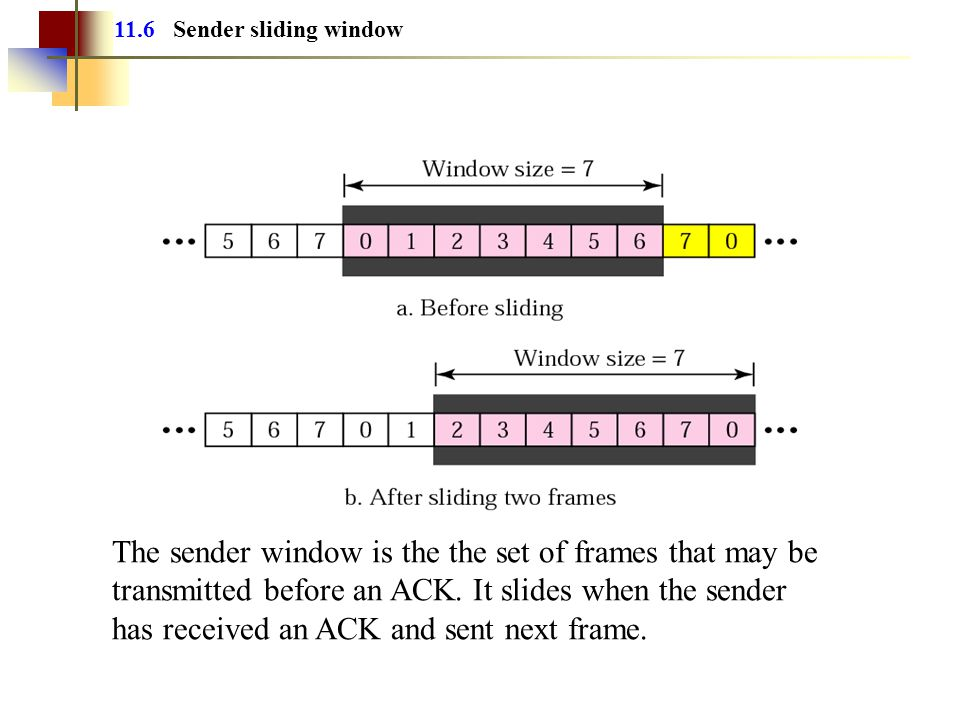 11.6 Sender sliding window The sender window is the the set of frames that may be transmitted before an ACK.