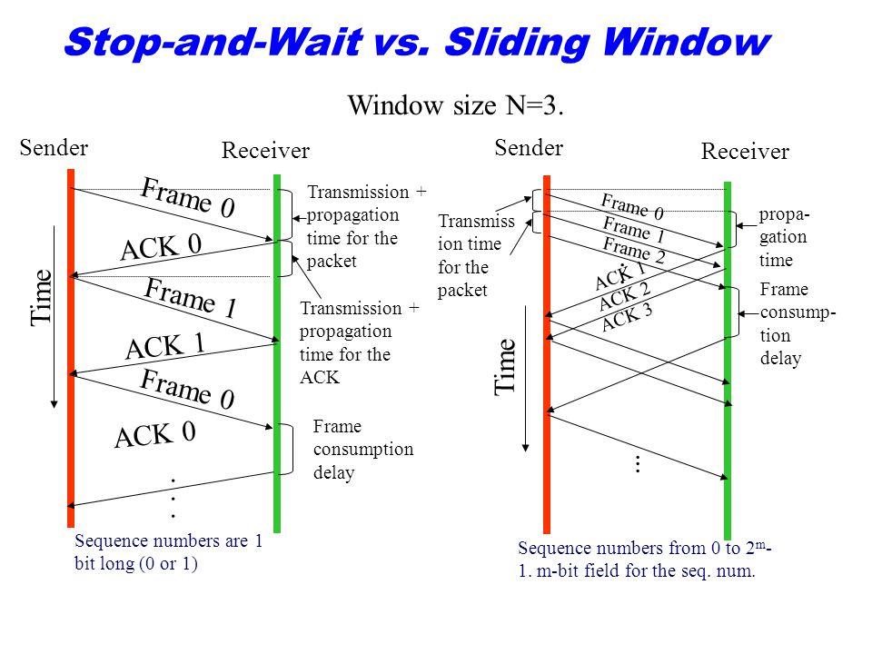 Stop-and-Wait vs. Sliding Window Sender Receiver Frame 0 Frame 1 Frame 0 ACK 0 ACK 1 ACK 0......