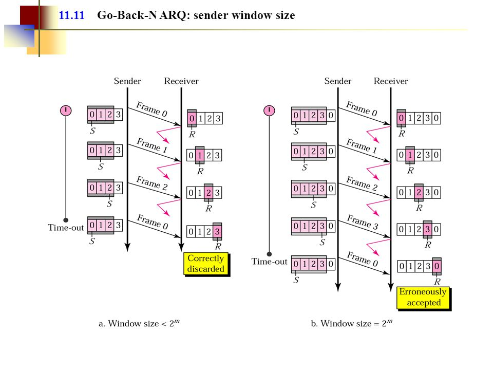11.11 Go-Back-N ARQ: sender window size