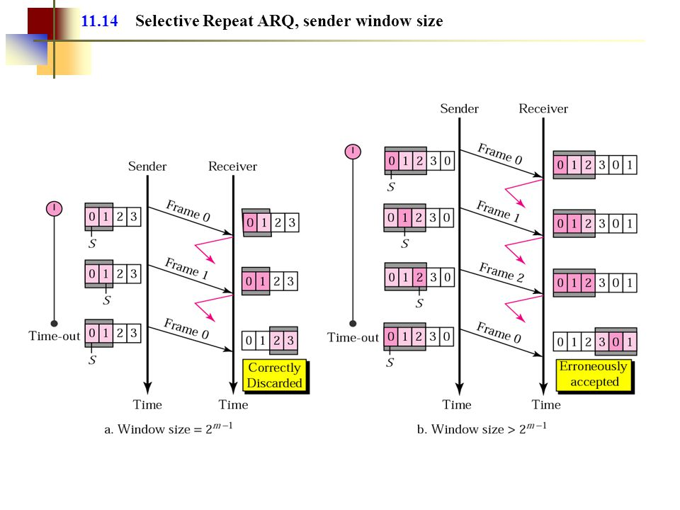 11.14 Selective Repeat ARQ, sender window size