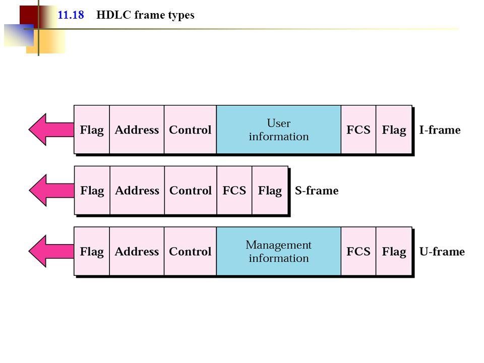 11.18 HDLC frame types