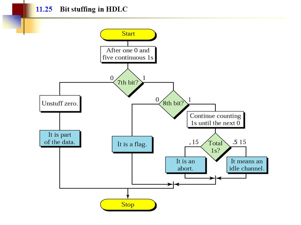 11.25 Bit stuffing in HDLC
