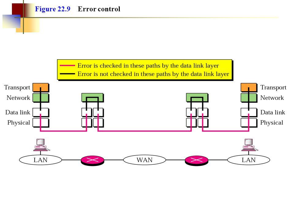 Figure 22.9 Error control