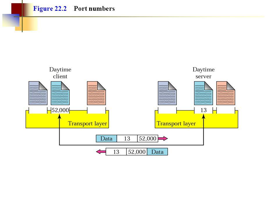Figure 22.2 Port numbers