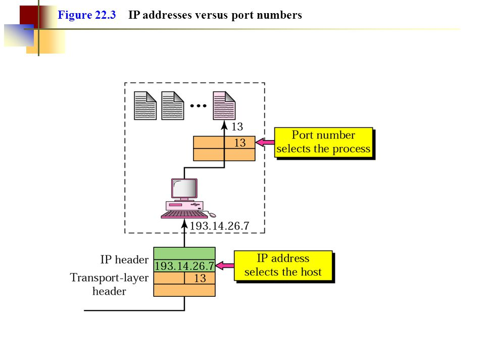 Figure 22.3 IP addresses versus port numbers