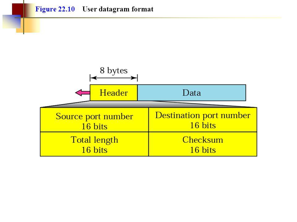 Figure 22.10 User datagram format