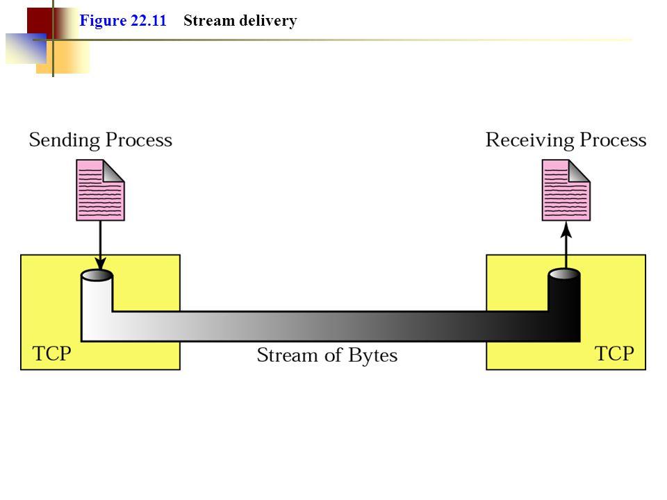 Figure 22.11 Stream delivery