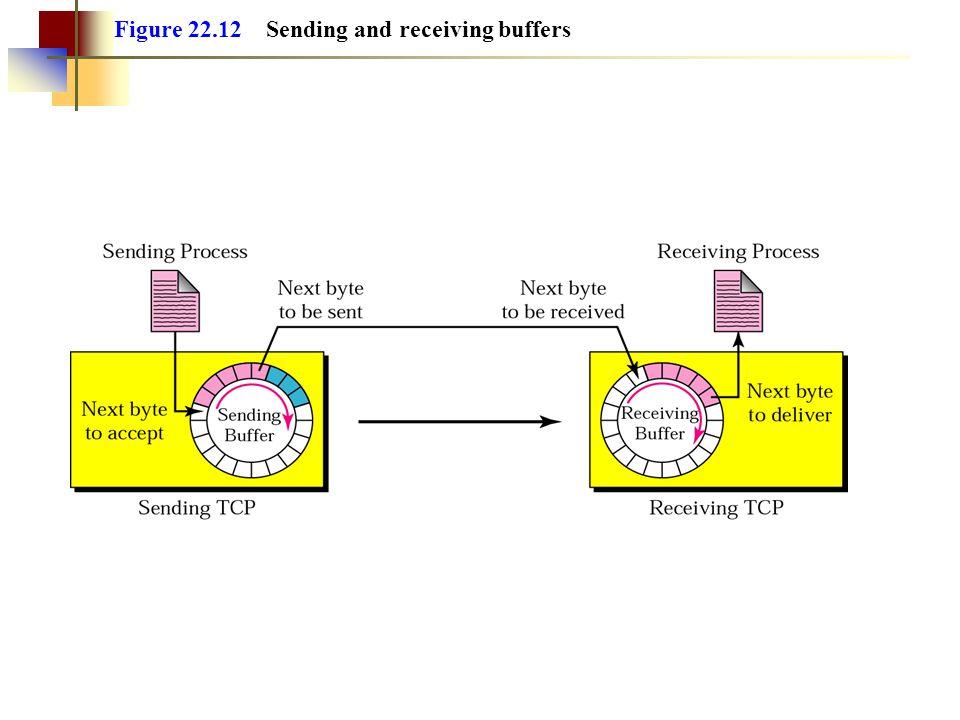 Figure 22.12 Sending and receiving buffers
