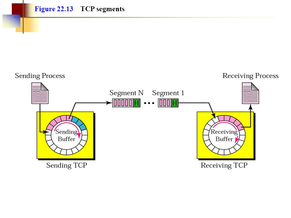 Figure 22.13 TCP segments