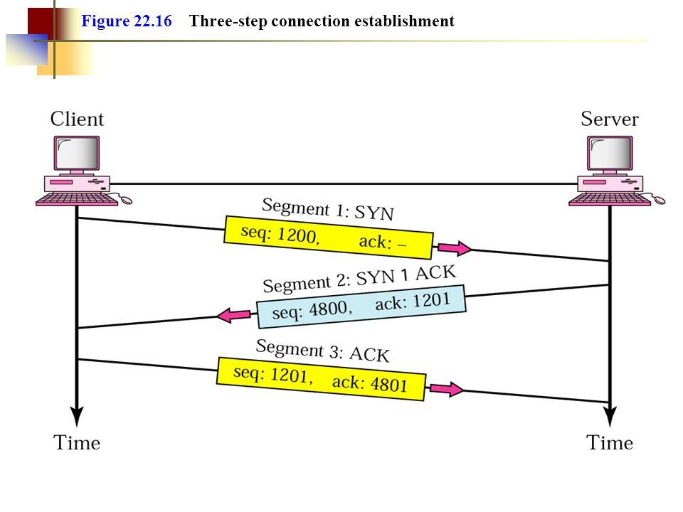 Figure 22.16 Three-step connection establishment