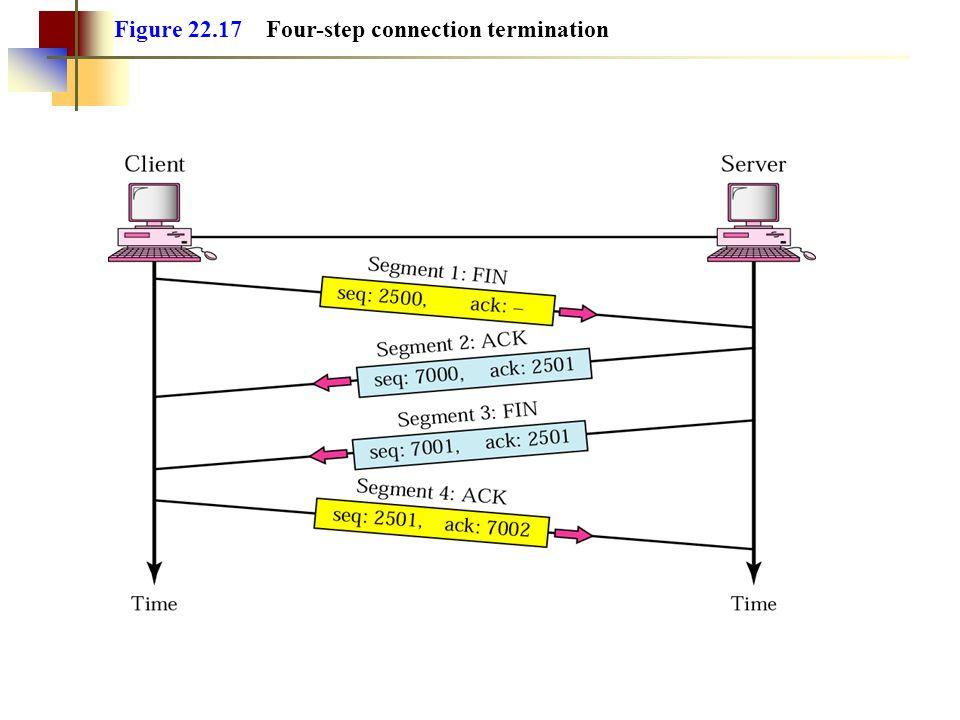 Figure 22.17 Four-step connection termination