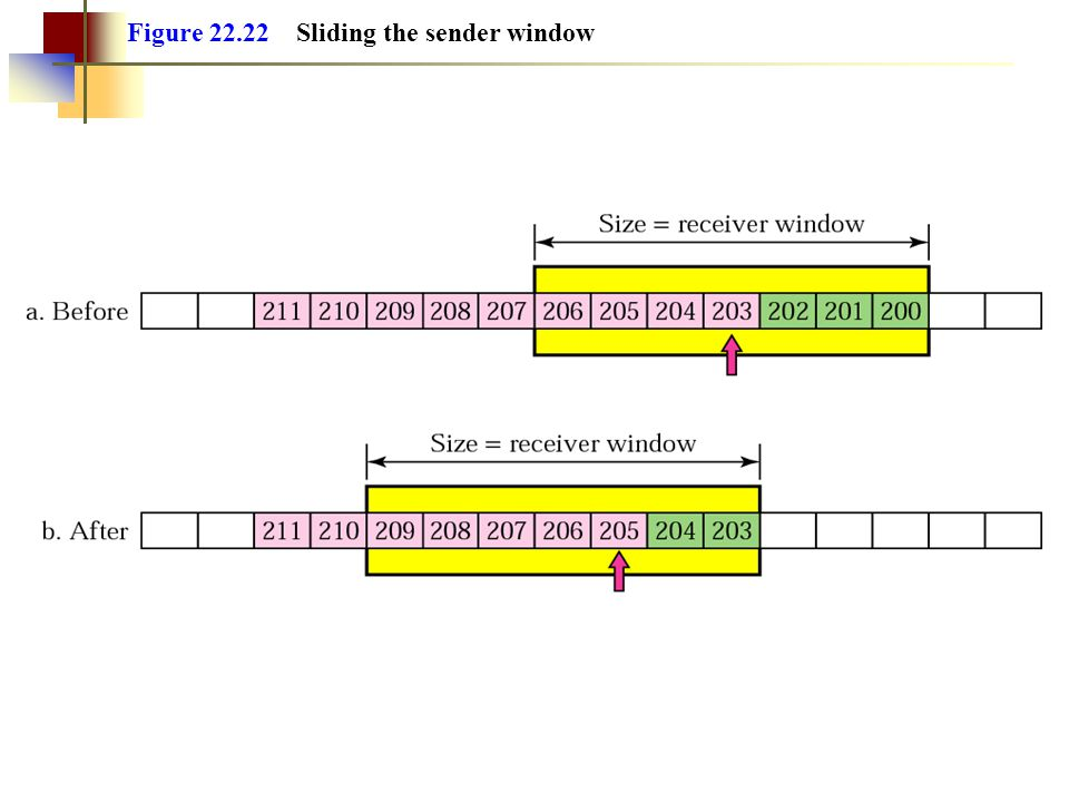 Figure 22.22 Sliding the sender window