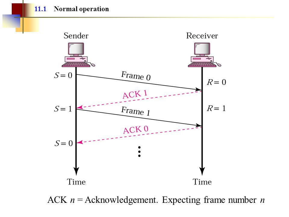 11.1 Normal operation ACK n = Acknowledgement. Expecting frame number n