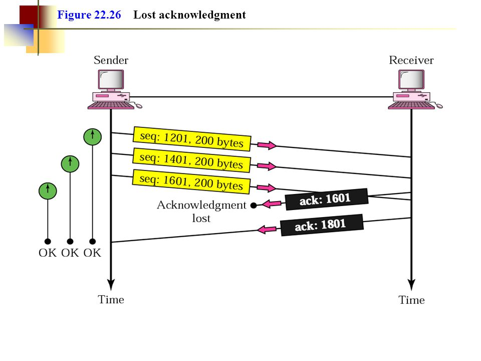 Figure 22.26 Lost acknowledgment