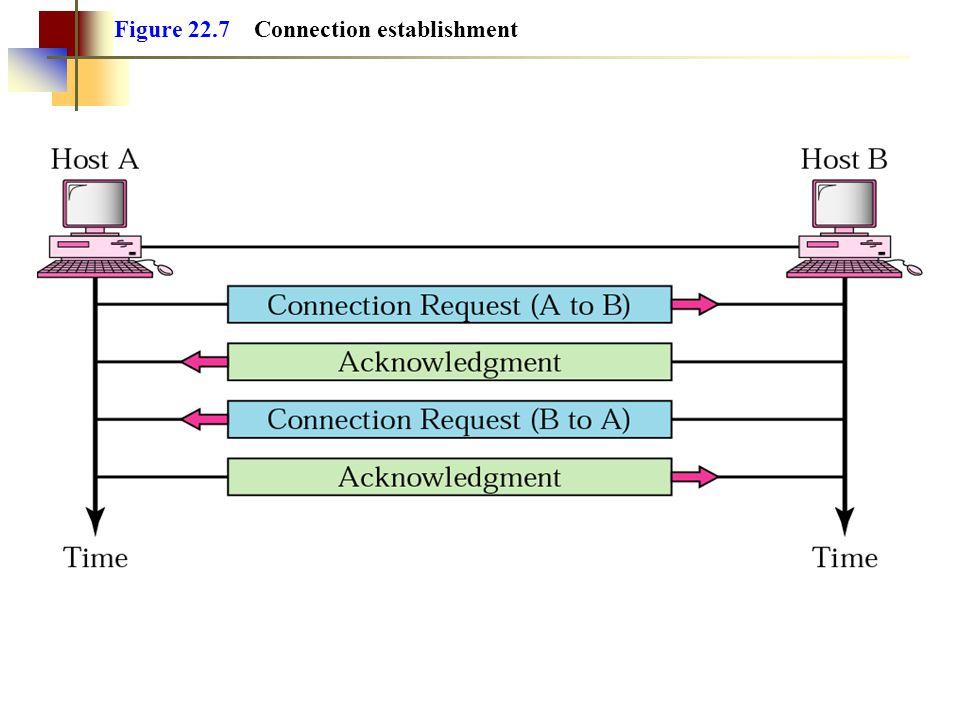 Figure 22.7 Connection establishment