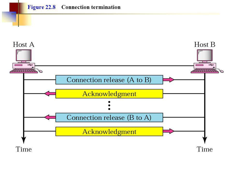 Figure 22.8 Connection termination