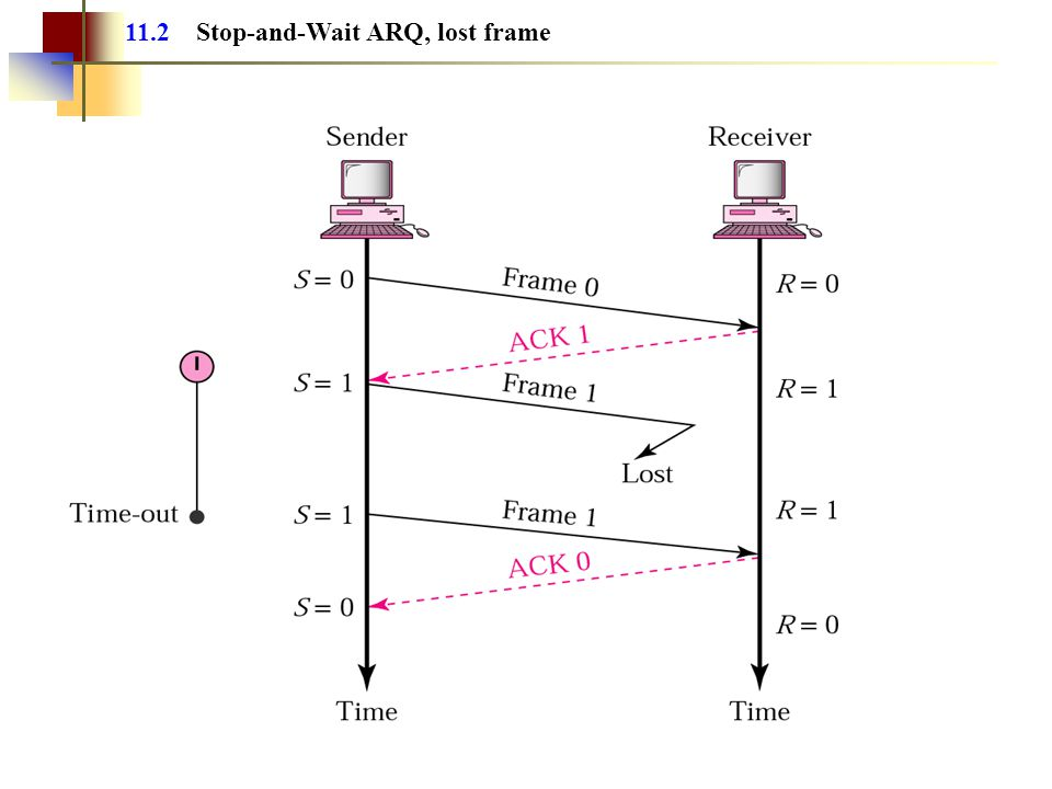 Lost or Damaged Frame The sender starts a timer when it sends each frame If the ACK is not received before the timer expires, the sender resends the same frame again