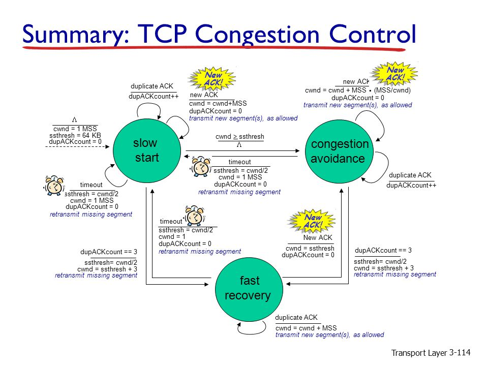 Transport Layer 3-114 Summary: TCP Congestion Control timeout ssthresh = cwnd/2 cwnd = 1 MSS dupACKcount = 0 retransmit missing segment  cwnd > ssthresh congestion avoidance cwnd = cwnd + MSS (MSS/cwnd) dupACKcount = 0 transmit new segment(s), as allowed new ACK.