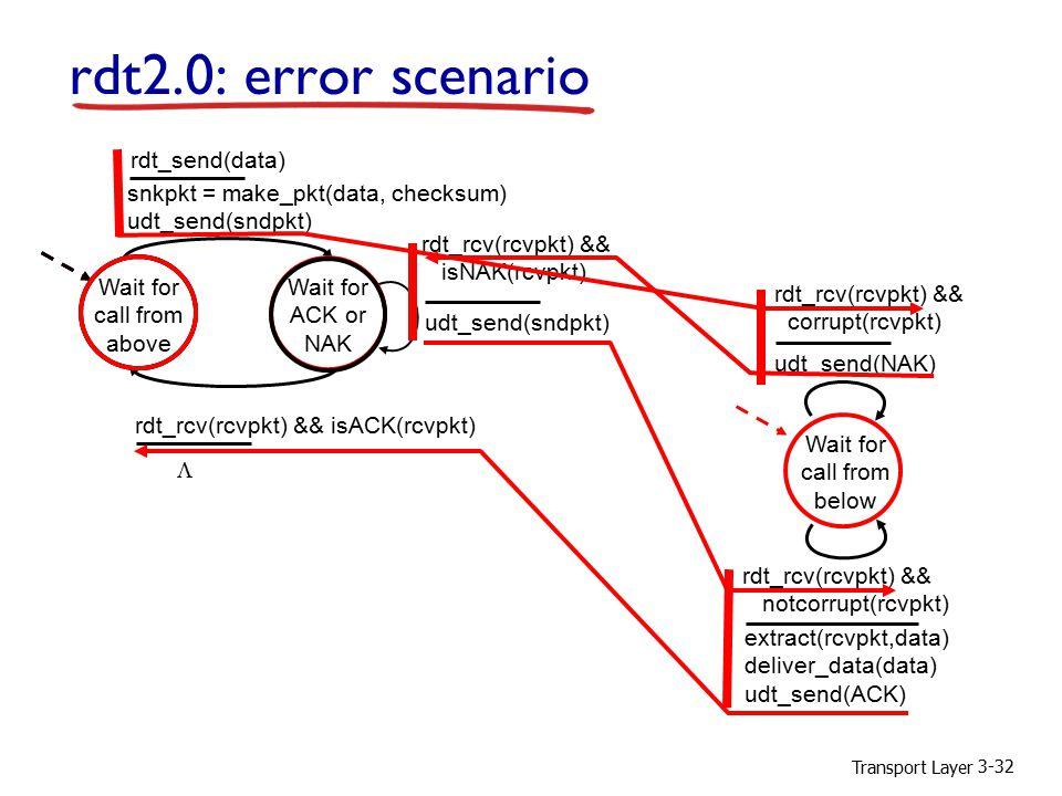 Transport Layer 3-32 rdt2.0: error scenario Wait for call from above snkpkt = make_pkt(data, checksum) udt_send(sndpkt) extract(rcvpkt,data) deliver_data(data) udt_send(ACK) rdt_rcv(rcvpkt) && notcorrupt(rcvpkt) rdt_rcv(rcvpkt) && isACK(rcvpkt) udt_send(sndpkt) rdt_rcv(rcvpkt) && isNAK(rcvpkt) udt_send(NAK) rdt_rcv(rcvpkt) && corrupt(rcvpkt) Wait for ACK or NAK Wait for call from below rdt_send(data) 