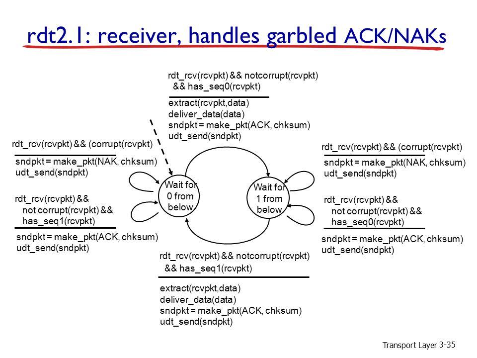 Transport Layer 3-35 Wait for 0 from below sndpkt = make_pkt(NAK, chksum) udt_send(sndpkt) rdt_rcv(rcvpkt) && not corrupt(rcvpkt) && has_seq0(rcvpkt) rdt_rcv(rcvpkt) && notcorrupt(rcvpkt) && has_seq1(rcvpkt) extract(rcvpkt,data) deliver_data(data) sndpkt = make_pkt(ACK, chksum) udt_send(sndpkt) Wait for 1 from below rdt_rcv(rcvpkt) && notcorrupt(rcvpkt) && has_seq0(rcvpkt) extract(rcvpkt,data) deliver_data(data) sndpkt = make_pkt(ACK, chksum) udt_send(sndpkt) rdt_rcv(rcvpkt) && (corrupt(rcvpkt) sndpkt = make_pkt(ACK, chksum) udt_send(sndpkt) rdt_rcv(rcvpkt) && not corrupt(rcvpkt) && has_seq1(rcvpkt) rdt_rcv(rcvpkt) && (corrupt(rcvpkt) sndpkt = make_pkt(ACK, chksum) udt_send(sndpkt) sndpkt = make_pkt(NAK, chksum) udt_send(sndpkt) rdt2.1: receiver, handles garbled ACK/NAKs