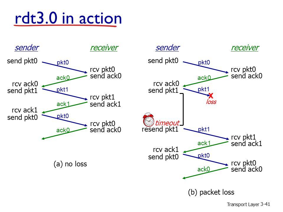 Transport Layer 3-41 sender receiver rcv pkt1 rcv pkt0 send ack0 send ack1 send ack0 rcv ack0 send pkt0 send pkt1 rcv ack1 send pkt0 rcv pkt0 pkt0 pkt1 ack1 ack0 (a) no loss sender receiver rcv pkt1 rcv pkt0 send ack0 send ack1 send ack0 rcv ack0 send pkt0 send pkt1 rcv ack1 send pkt0 rcv pkt0 pkt0 ack1 ack0 (b) packet loss pkt1 X loss pkt1 timeout resend pkt1 rdt3.0 in action